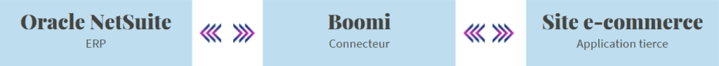Schéma connecteur Dell Boomi entre ERP Oracle NetSuite et application tierce